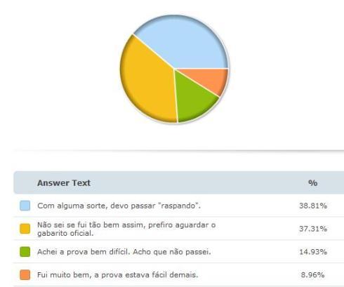 enquete-como-voce-avalia-seu-desempenho-na-1c2aa-fase-do-137c2ba-exame-da-oab-sp